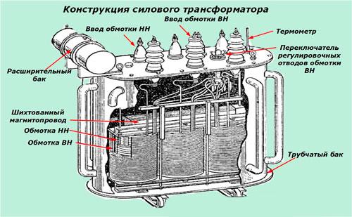 тортик Вашему в чем состоит обслуживание систем охлаждения масляных трансформаторов Евро (время